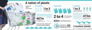 Are we using too much of plastic
